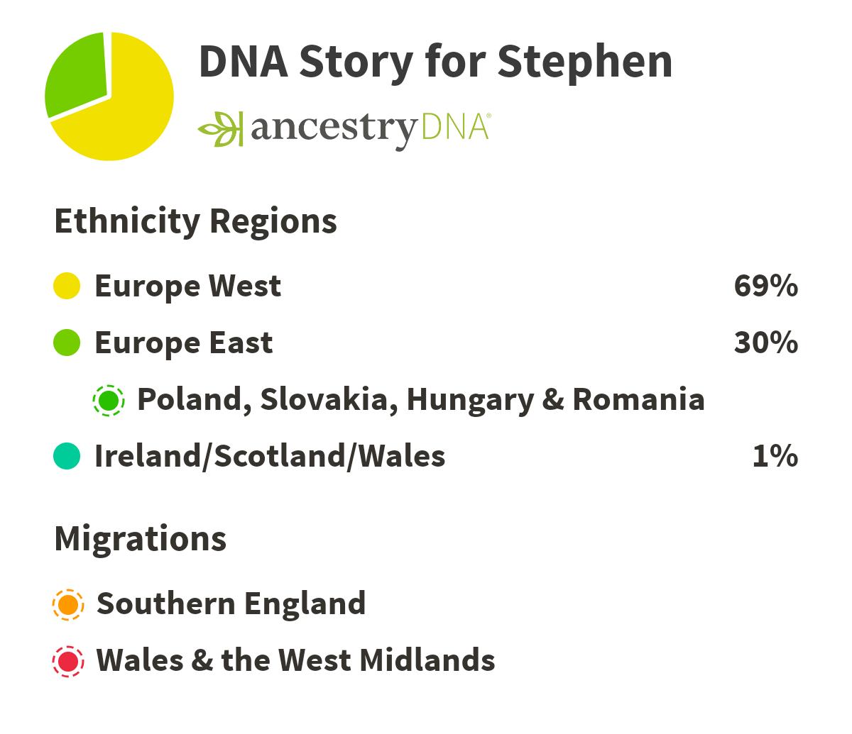 Paternal Ethnicity